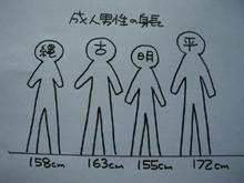 日本人の身長はこれ以上伸びない?