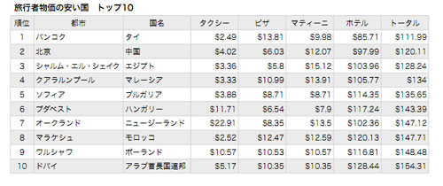 http://s.eximg.jp/expub/feed/Excite_Money/2011/E1322529621071/E1322529621071_1.jpg