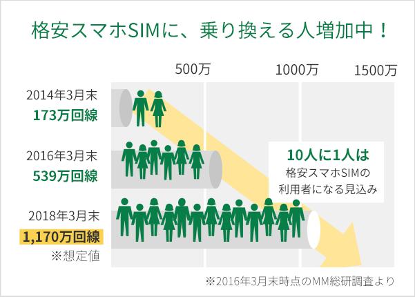 格安スマホSIMに、乗り換える人増加中! 2018年3月末 1,170万回線