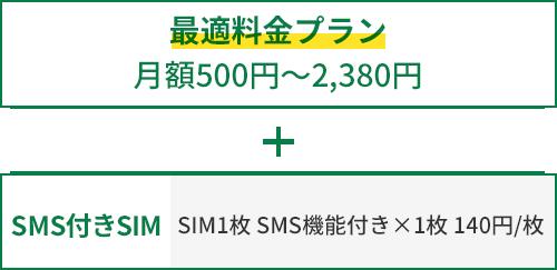 最適料金プラン 月額500円~2,380円 SMS付きSIM × 1枚 140円/枚 SIM1枚 SMS機能付きx1枚 140円/枚