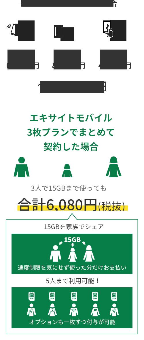 エキサイトモバイル 3枚プランでまとめて契約した場合 3人で15GBまで使っても合計6,080円(税抜) 15GBを家族でシェア 速度制限を気にせず使った分だけお支払 5人まで利用可能!オプションも一枚ずつ付与が可能