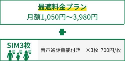 最適料金プラン 月額1,050円~3,980円 + SIM3枚 音声通話機能付き ×3枚  700円/枚