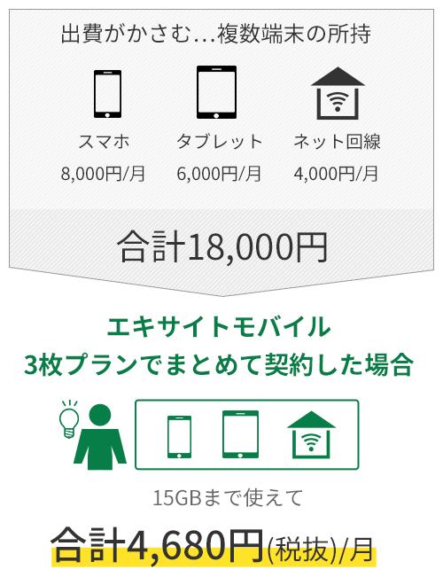 エキサイトモバイル 3枚プランでまとめて契約した場合 15GBまで使えて 合計4,680円(税抜)/月
