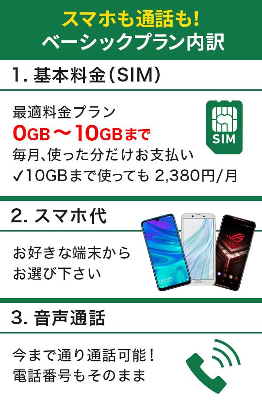 スマホも通話もベーシックプラン内訳|1.基本料金(SIM):最適料金プラン0GB~10GBまで 毎月、使った分だけお支払い(10GBまで使っても2,380園/月) 2.スマホ代:お好きな端末からお選びください 3.音声通話:今まで通り通話可能!電話番号もそのまま