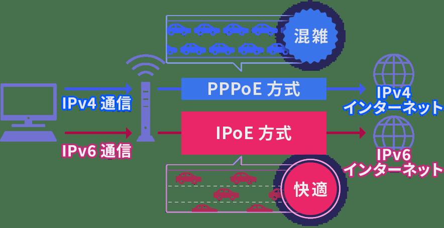 超高速10Gbps光回線に対応したIPoE接続