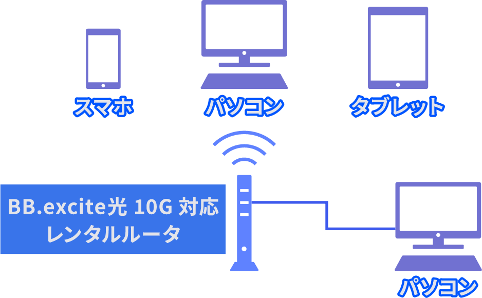 BB.excite史上最速!10Gbpsの光回線
