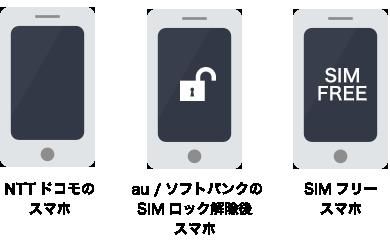 エキサイトモバイルのSIMを利用するにはどうすればいいの?今のスマホはそのまま使えるの?