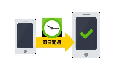 大手携帯会社からの移行時、何日くらいスマホが使えなくなるの?