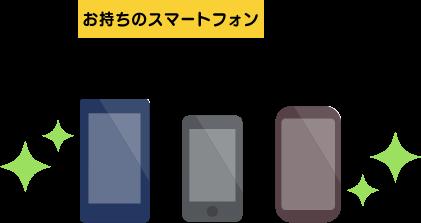 もちろん、お持ちのスマートフォン(SIMフリーまたはNTTドコモ)でのご利用も可能です