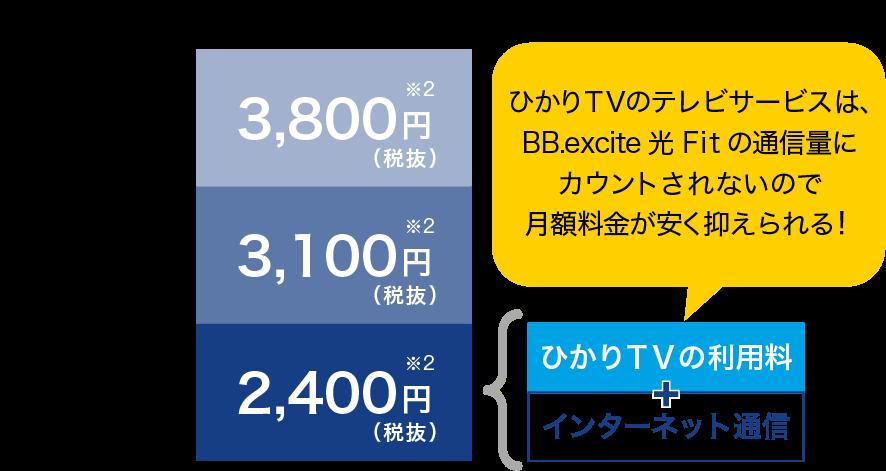 ひかりTVは、BB.excite光 Fitの通信量にカウントされないので月額料金が安く抑えられる