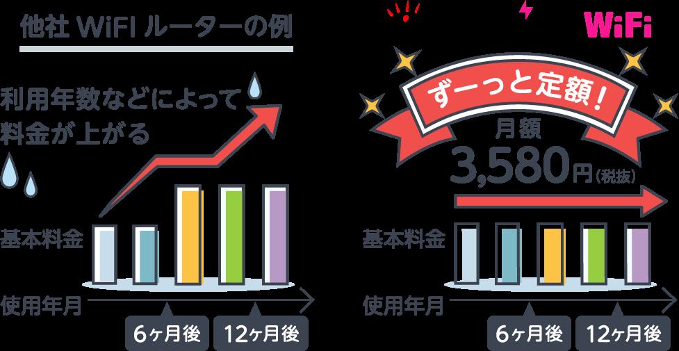料金比較のイメージ画像