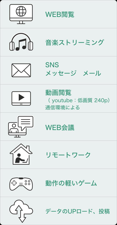 WEB閲覧、音楽ストリーミングSNS メッセージ メール動画閲覧 (youtube:低画質 240p) 通信環境によるWEB会議リモートワーク動作の軽いゲームデータのUPロード、投稿