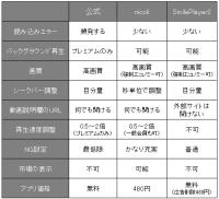 ニコ動の2大おすすめアプリ『nicoli』『SmilePlayer2』を徹底比較