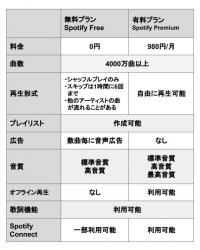 『Spotify』使い方完全ガイド&プラン徹底比較【iPhone/Android/PC/ブラウザ】