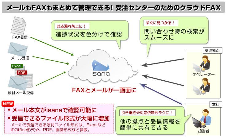 メール・FAXの対応漏れや情報共有の問題をクラウドFAXで解決!「isana」でメールとFAXをまとめて管理 ...