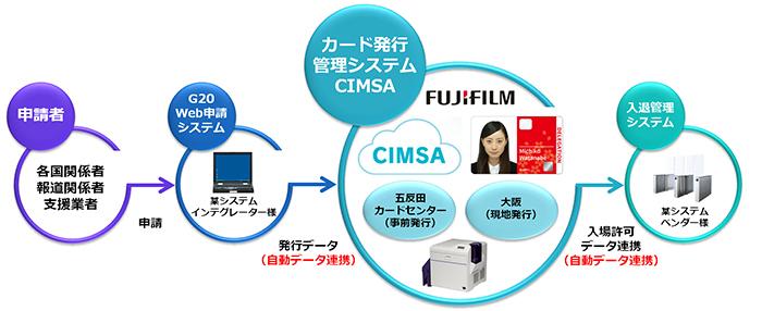 「G20大阪サミット」で、WEBアプリケーション型カード発行管理システム「CIMSA(シムサ)」、クラウド型 ...