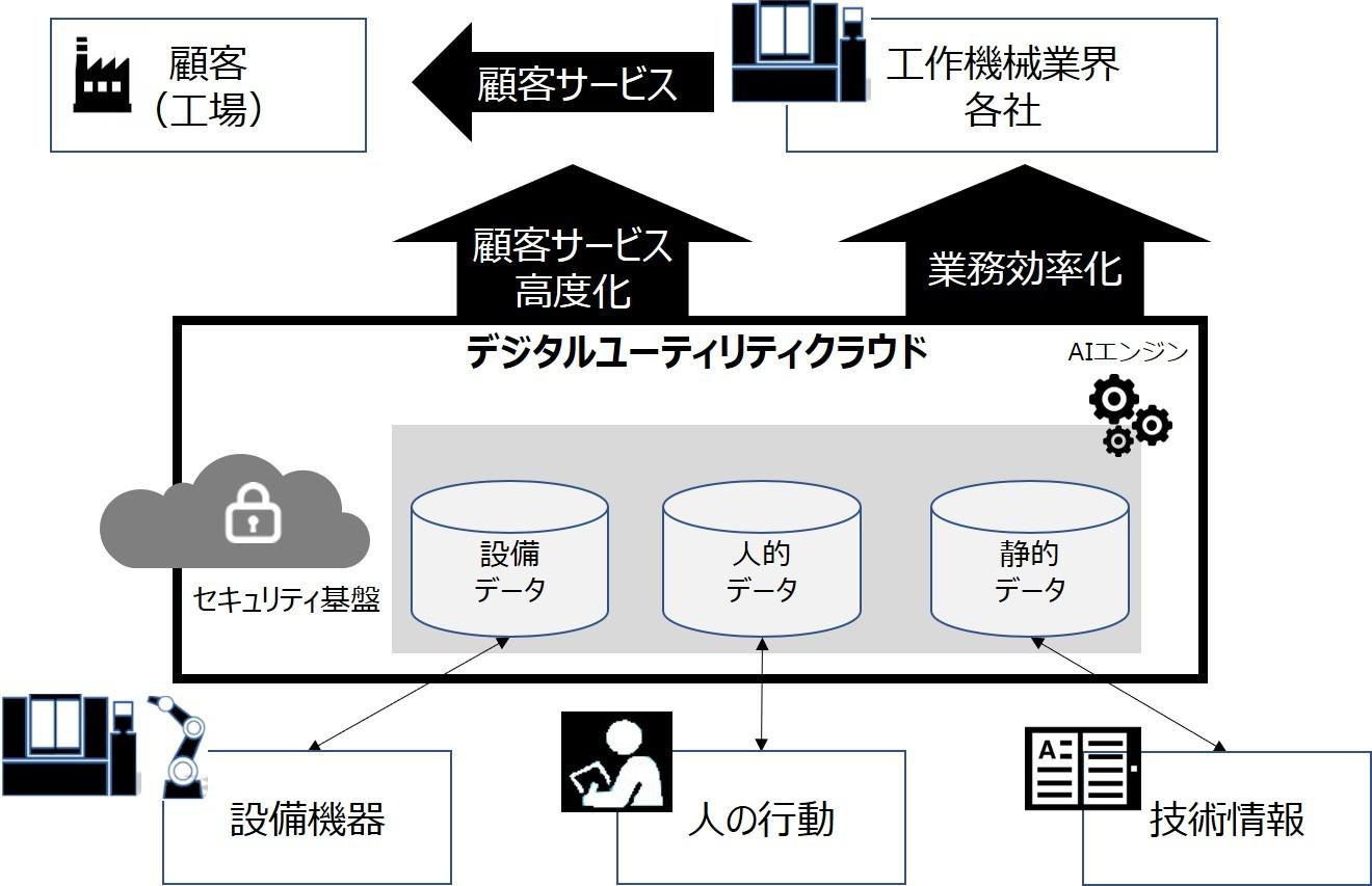 ファナック、富士通、NTT Com、工作機械業界向け「デジタルユーティリティクラウド」実現に向けた協業を開始