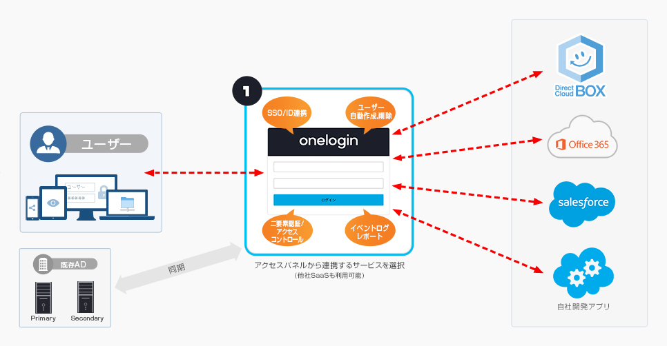 ダイレクトクラウド、法人向けクラウドストレージサービス「DirectCloud-BOX」が「OneLogin」のSAML認証 ...