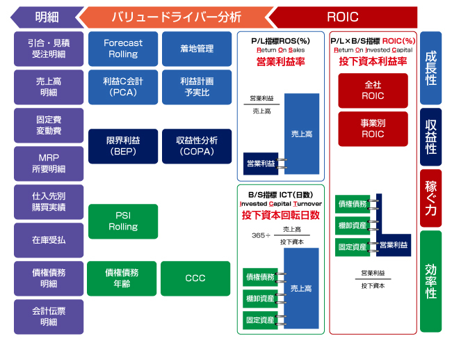 JFEシステムズ、SAP ユーザ向け経営分析テンプレート「KPIMart(R)」の最新版としてROIC経営管理に ...