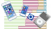 iPod nano、shuffle販売終了に伴うDAP市場へのインパクト