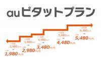 SIMフリースマホが4分の1突破! au、ドコモは新料金プランでMVNOに対抗へ