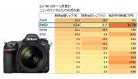 30万円超でも売れるフルサイズデジタル一眼、ニコン「D850」 そのワケは?