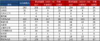 第2回ニコニコ衆院選議席数予測 自公で300超、希望が大幅失速、立憲民主は47議席獲得なるか