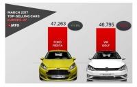 2017年3月の欧州新車販売台数、7年ぶりに「Ford フィエスタ」が「VW ゴルフ」からモデル別販売首位を奪取!