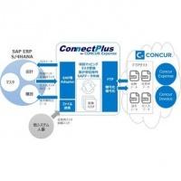 経費精算「Concur Expense」とSAP ERPシステムの連携ツール最新版