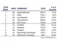 2016年の半導体製造装置メーカーランキング・トップ10 - VLSI Research