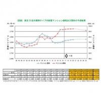 東京23区新築マンションの価格予測 - 2020年まで横ばいに