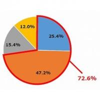 約7割のビジネスパーソンがストレス、マツコに愚痴を聞いてほしい