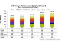 活況の半導体製造装置市場、17年ぶりの最高値更新の見通し - SEMI予測