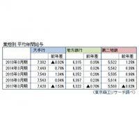 国内銀行の年間給与、5年ぶり減の615.2万円 - 給与額1位はどの銀行?