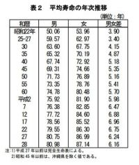 日本人の平均寿命が過去最高を更新 - 男性は80.98歳で女性は87.14歳