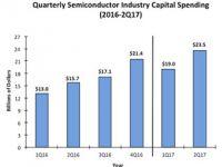 2017年の半導体設備投資額は前年比20%増の見通し - IC Insights予測