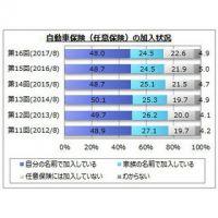 自動車保険の加入会社、2位「損保ジャパン日本興亜」 - 1位は?