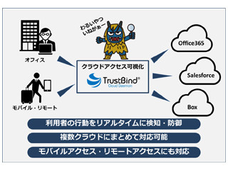 NTTテクノクロス、クラウド利用者行動をリアルタイムで可視化するサービス
