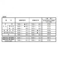 10月1日時点の大学生の内定率、過去最高の75.2% - 厚労省・文科省
