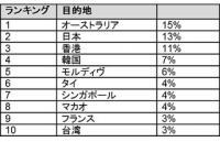 中国人旅行者が訪れたい国ランキング、日本は何位?