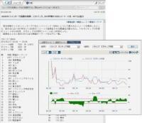 主要銘柄のポジ/ネガツイートを分析 - QUICKが証券/金融向けサービス拡大