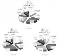 一人暮らし調査。学生、社会人の平均家賃は? - ともに女性が高い結果に