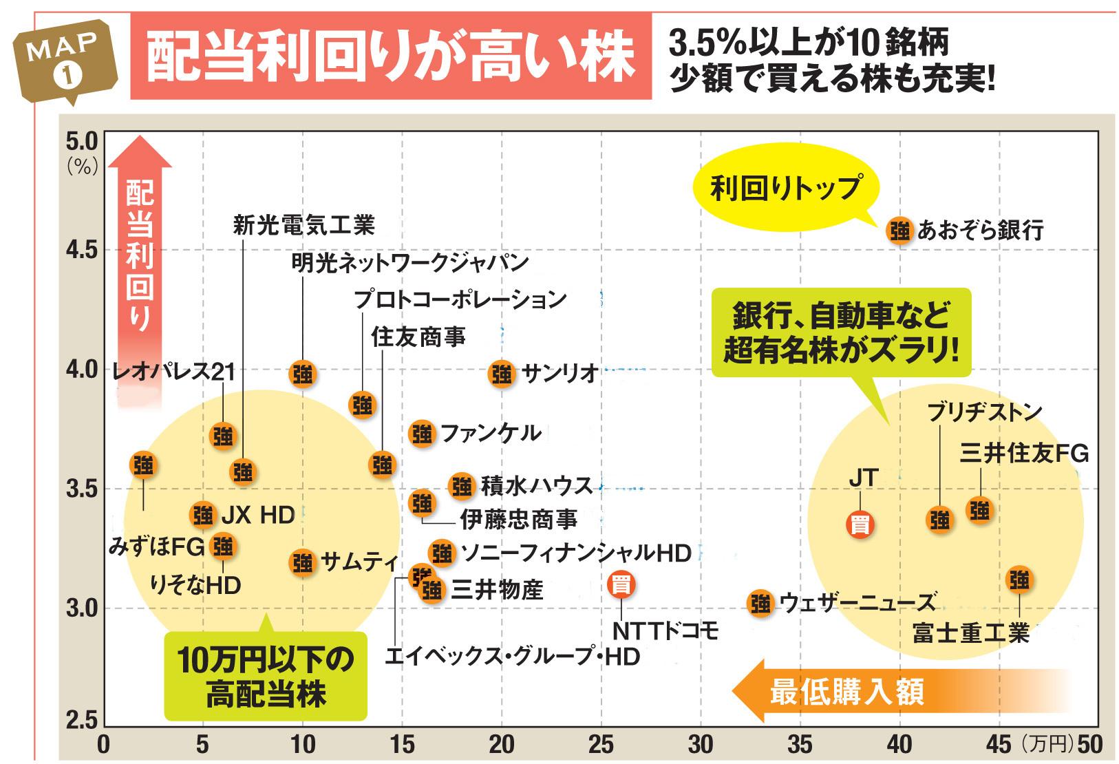 の みずほ 株価 グループ フィナンシャル