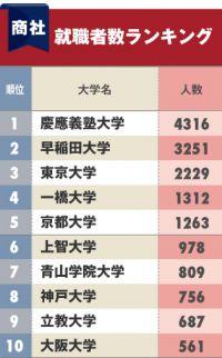 商社への「就職に強い大学」ランキング!3位は東大、2位は早稲田、1位は?