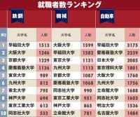 自動車・鉄鋼・機械会社への「就職に強い大学」ランキング!大阪大や日大、理科大など上位に