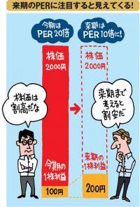 業績が急成長している「隠れ低PER株」を探せ! 外国人投資家も使う「PEGレシオ」で見つけた 高PERだけど高成長で割安株の2銘柄を紹介!