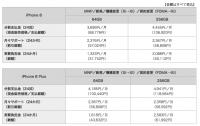 ドコモ直販、月サポ適用後価格はiPhone 8が3万1752円〜、8 Plusが4万3632円〜
