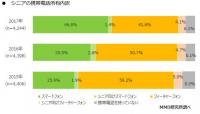 シニア向けスマホがシニアに全く売れてない件。シニアはiPhoneが46%、Android首位Xperia〜MMD研調べ
