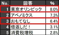 """小中高生にとって2013年の""""顔""""は、堺雅人!"""
