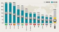 世界一有給を消化していない日本人は、それほど不満に思っていないらしい